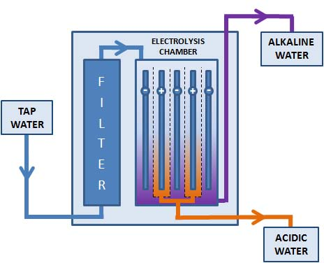 How An Ionizer Works Aqua Health Products