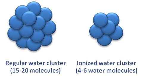 Micro Clustered Water Aqua Health Products